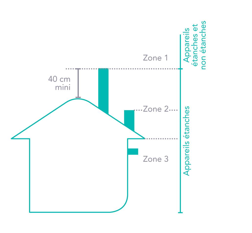 installer un insert gaz atre et loisirs vous conseille. Black Bedroom Furniture Sets. Home Design Ideas